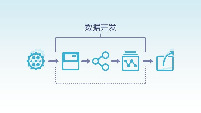 阿里云上云培训-YZT307掌握大数据开发平台(Data IDE)