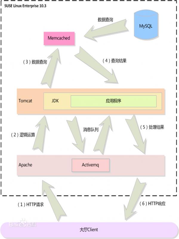 Memcached运行环境(CentOS7.2 64位)