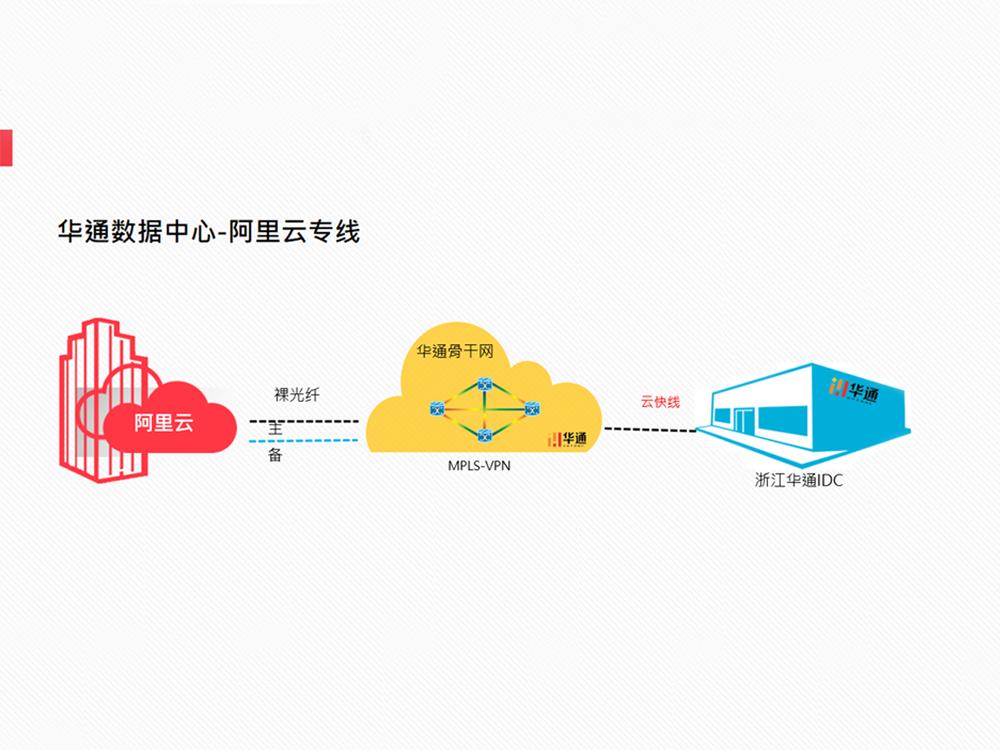 华通云数据中心-阿里云专线