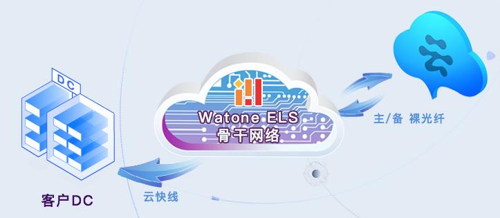 华通:企业-阿里云专线(100M)