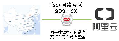 万国数据CX服务-专线接入阿里云