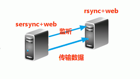 Sersync+Rsync相互实时同步(双机热备)