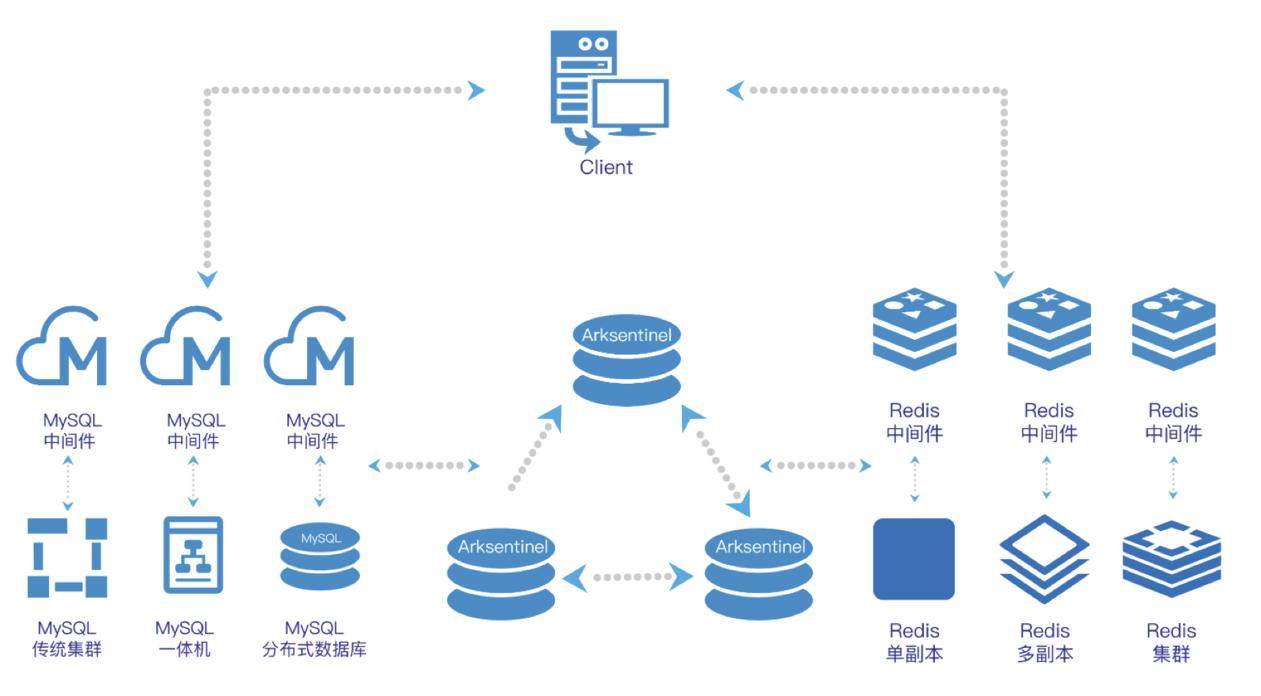 MySQL分布式监控套件系统[简称:Arksentinel] V1.0