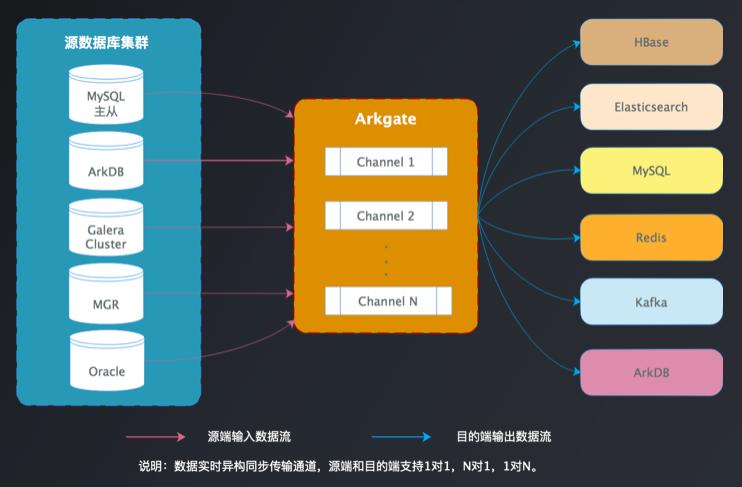 MySQL实时异构同步系统