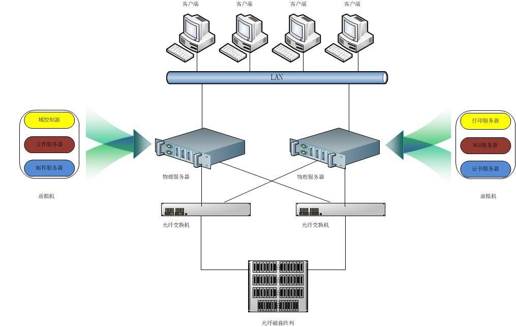虚拟化迁移 服务器迁移