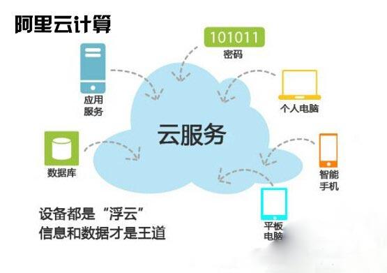 云服务器搭建 云服务器部署